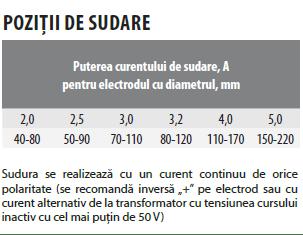 pozitii-de-sudare-electrod-rc